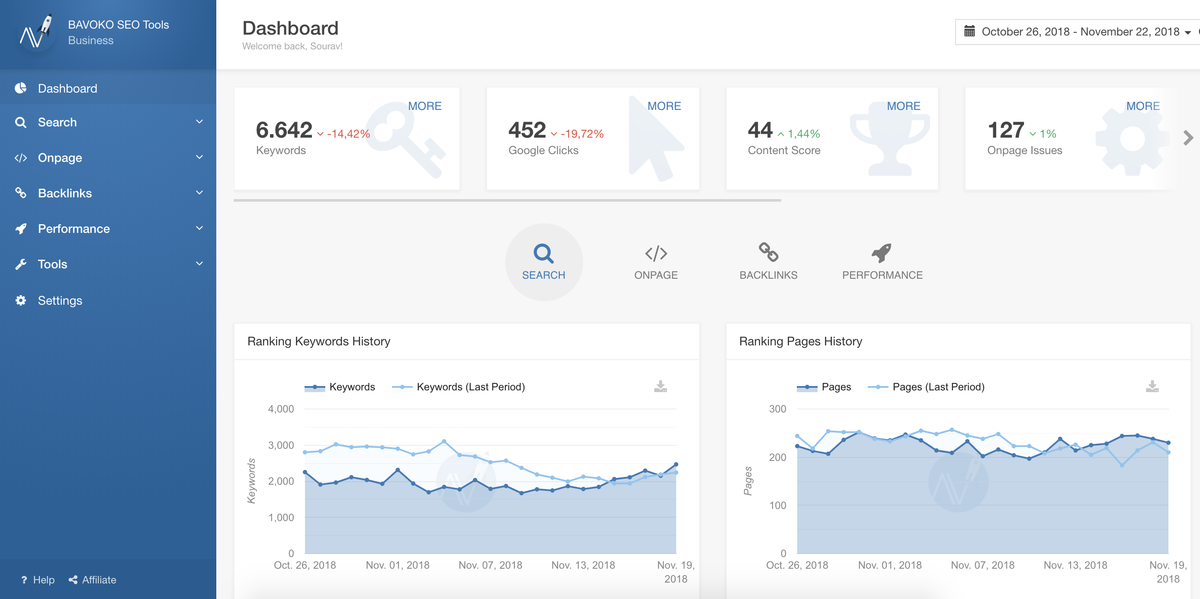 bavoko wordpress seo dashboard pro